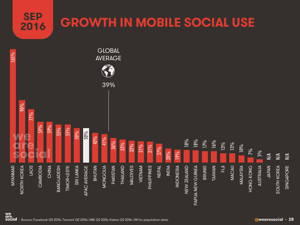 Annual Growth in Mobile Social Users by APAC Country September 2016 DataReportal