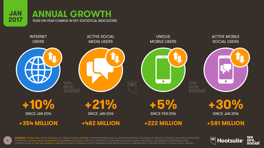 Annual Digital Growth January 2017 DataReportal