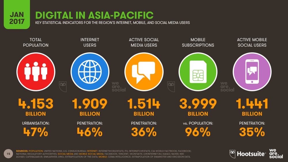 Digital in Asia-Pacific January 2017 DataReportal