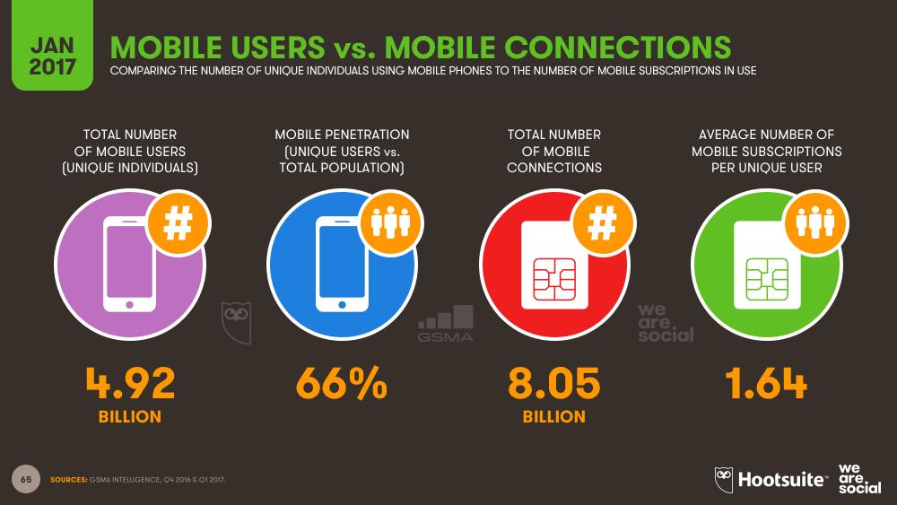 Global Mobile Users vs Global Mobile Subscriptions January 2017 DataReportal