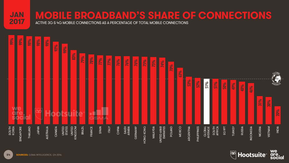 Mobile Broadband Connections Share of Total Mobile Subscriptions by Country January 2017 DataReportal
