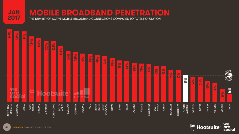 Mobile Broadband Connections vs Total Population January 2017 DataReportal