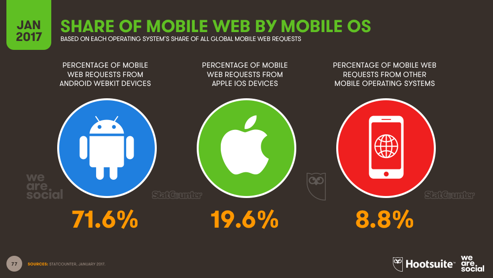 Share of Global Mobile Web Traffic by Mobile Operating System January 2017 DataReportal