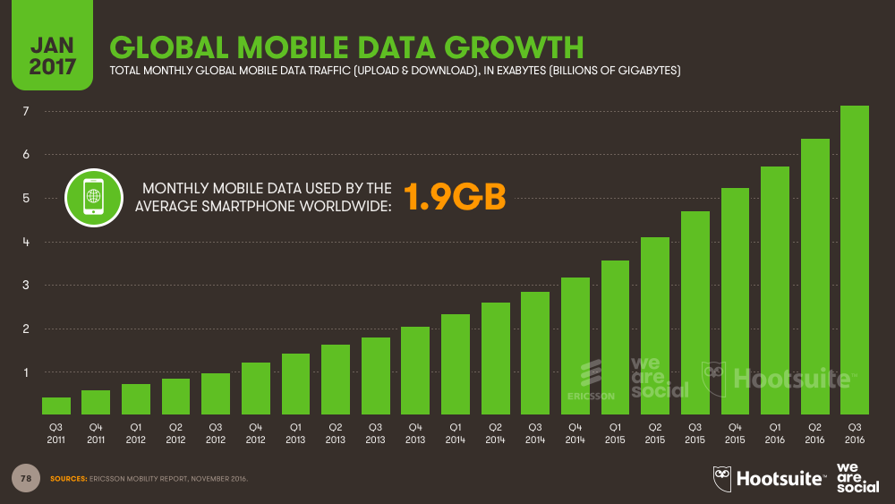 Mobile Data Monthly Consumption Growth January 2017 DataReportal