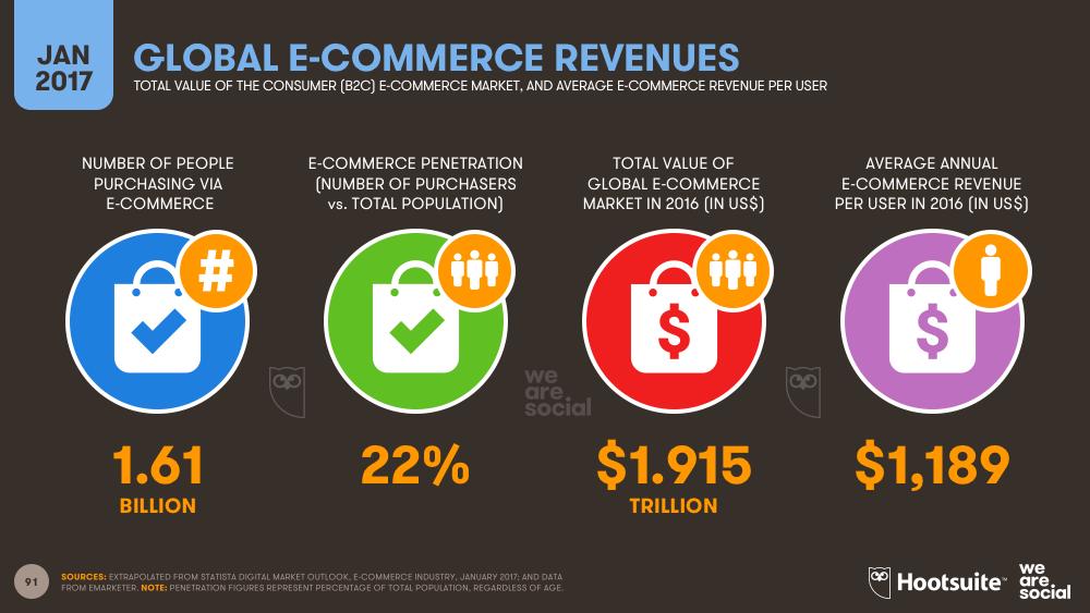 Global E-commerce Revenues January 2017 DataReportal