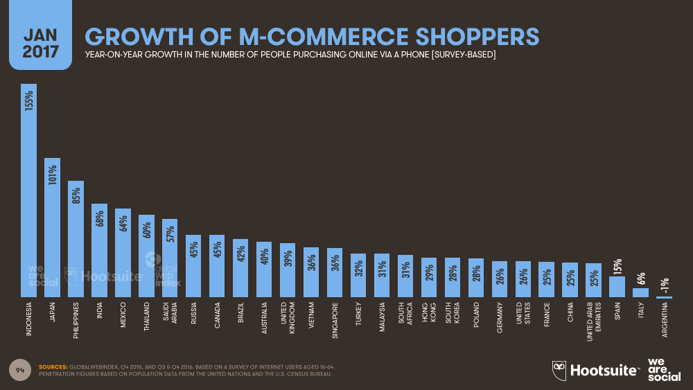 Annual Growth in Mobile E-commerce Shoppers January 2017 DataReportal