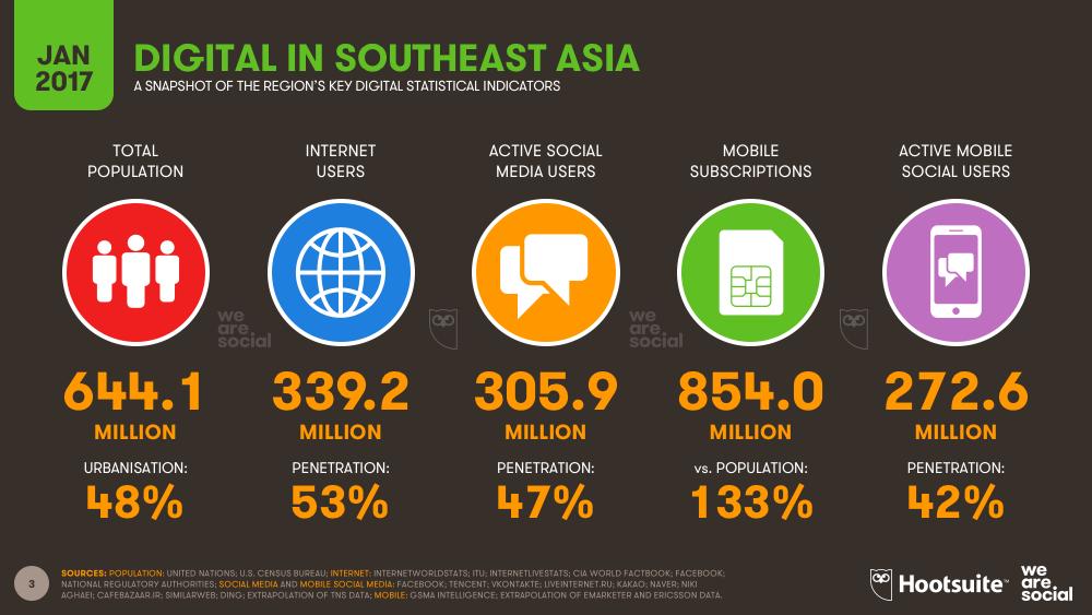 Digital in Southeastern Asia January 2017 DataReportal