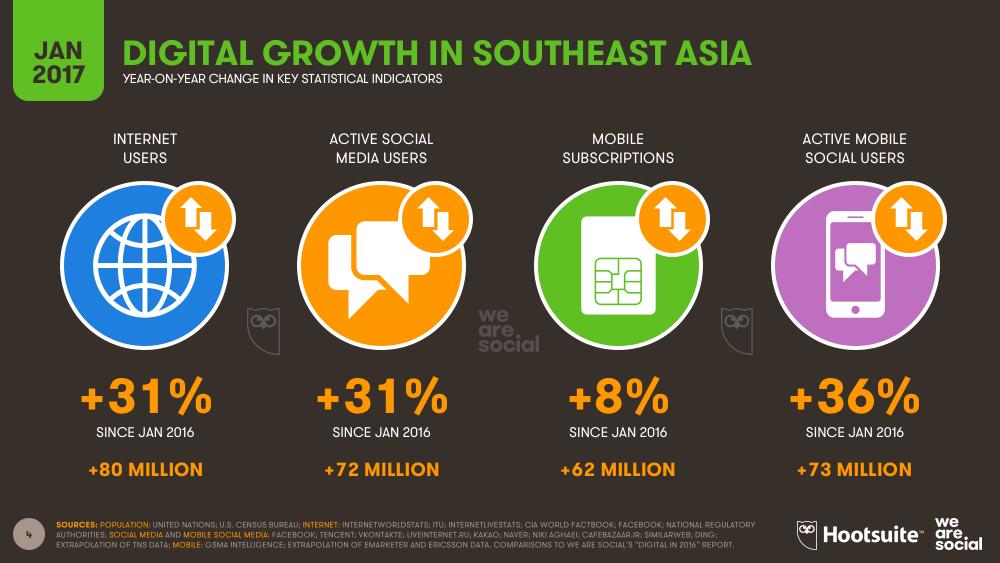 Annual Digital Growth in Southeastern Asia January 2017 DataReportal