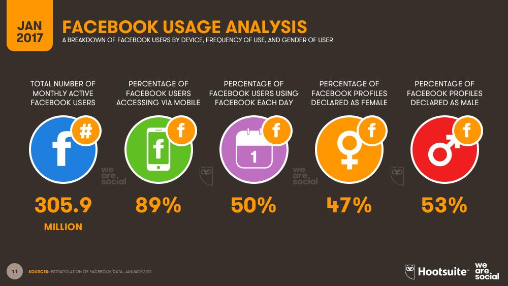 Facebook Overview Southeastern Asia January 2017 DataReportal