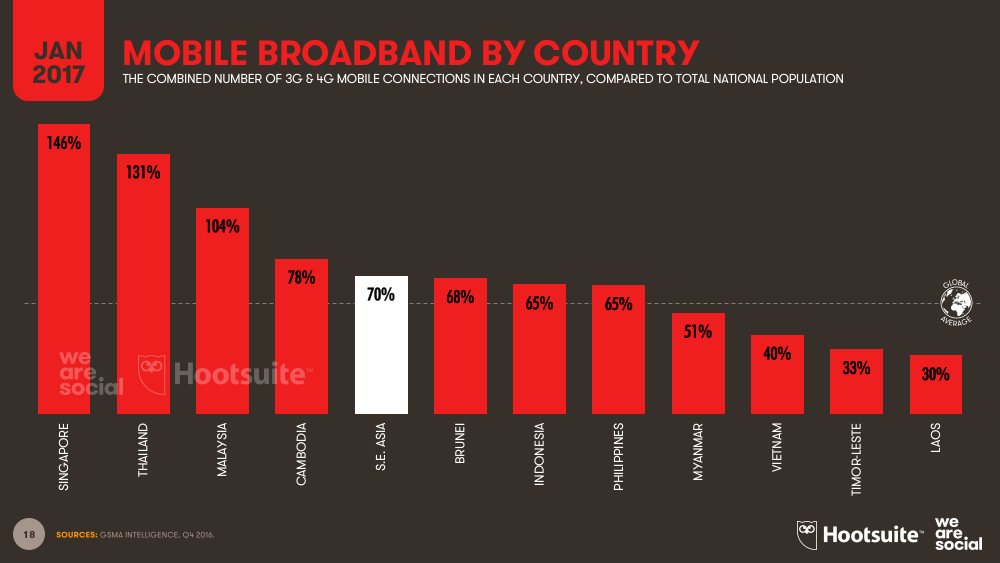 Mobile Broadband Subscriptions vs Total Population by Southeastern Asian Country (Bar Chart) January 2017 DataReportal