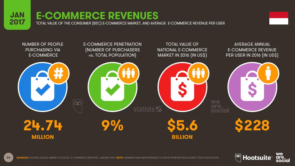 E-commerce Revenues in Indonesia January 2017 DataReportal