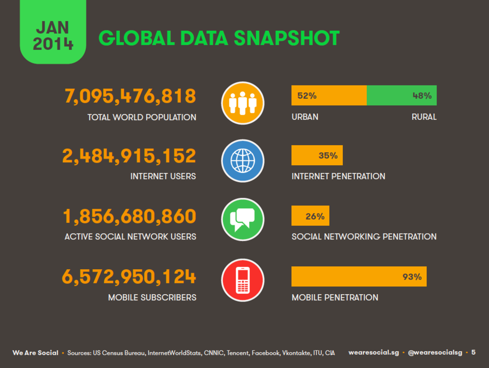 Global Digital Overview January 2014 DataReportal