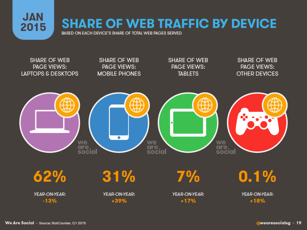 Share of Global web Traffic by Device January 2015 DataReportal