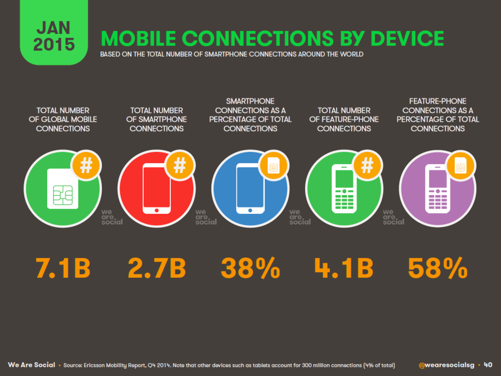 Global Mobile Subscriptions by Device Type January 2015 DataReportal
