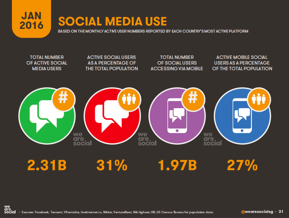 Social Media Global Overview January 2016 DataReportal