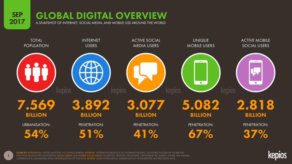 Global Digital Overview September 2017 DataReportal