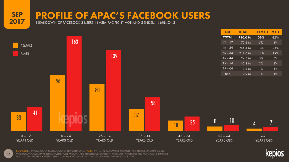 Facebook Audience Profile by Age and Gender Asia-Pacific September 2017 DataReportal