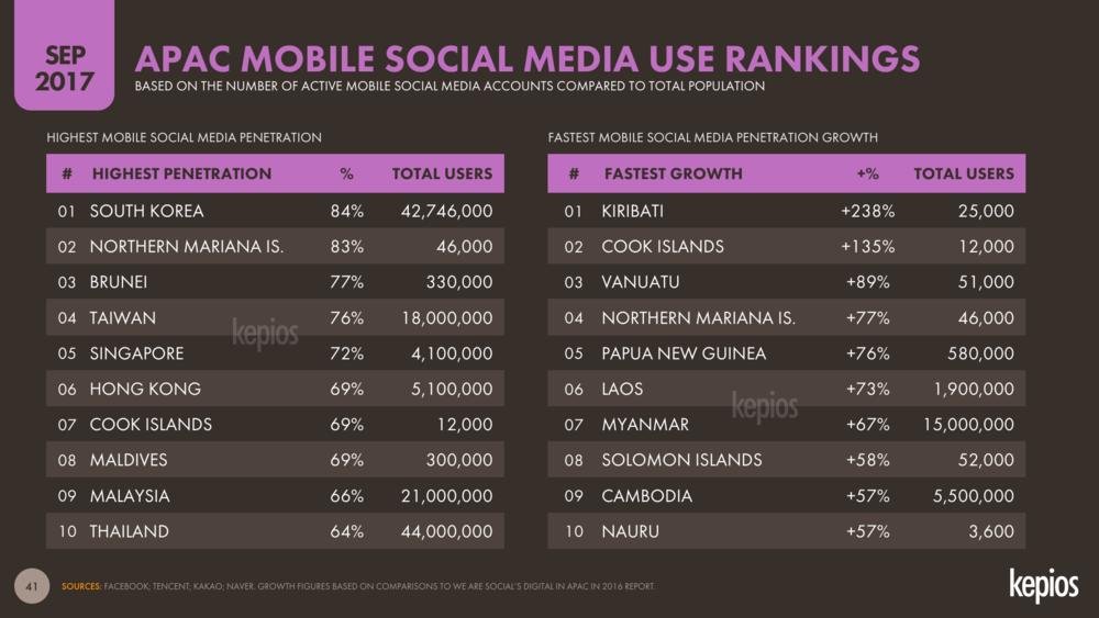 Mobile Social Media Penetration Asia-Pacific Country Ranking September 2017 DataReportal