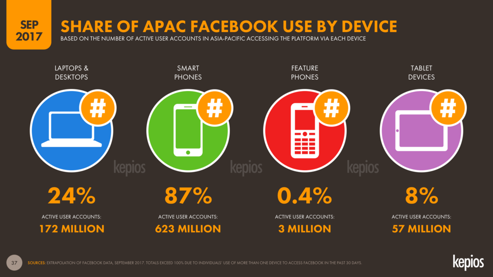 Facebook Use in Asia-Pacific by Device September 2017 DataReportal