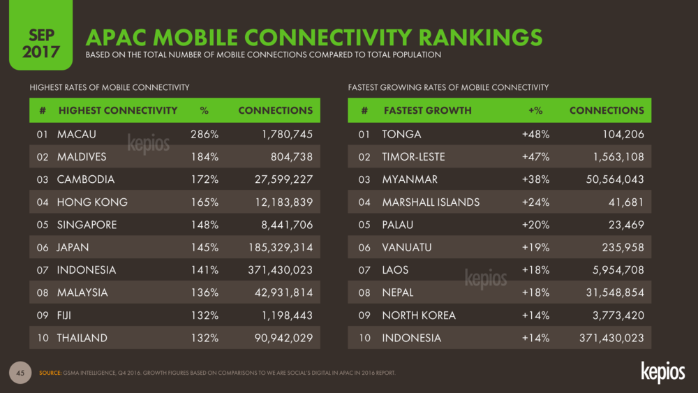 Mobile Subscriptions vs Total Population Asia Pacific Country Ranking September 2017 DataReportal