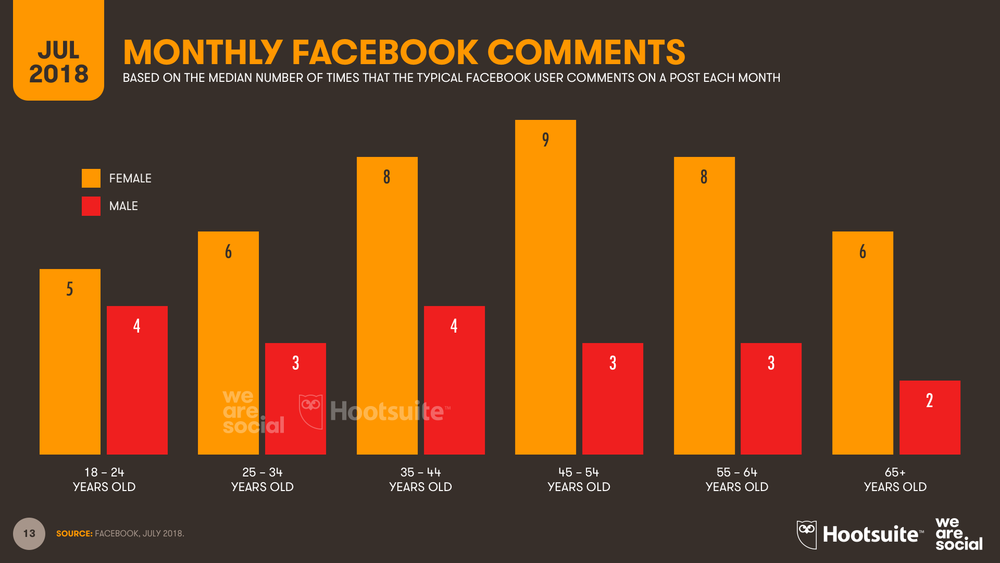 Facebook Average Monthly Comments by Age Group July 2018 DataReportal