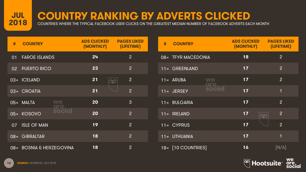 Facebook Advertising Clicks Country Ranking July 2018 DataReportal