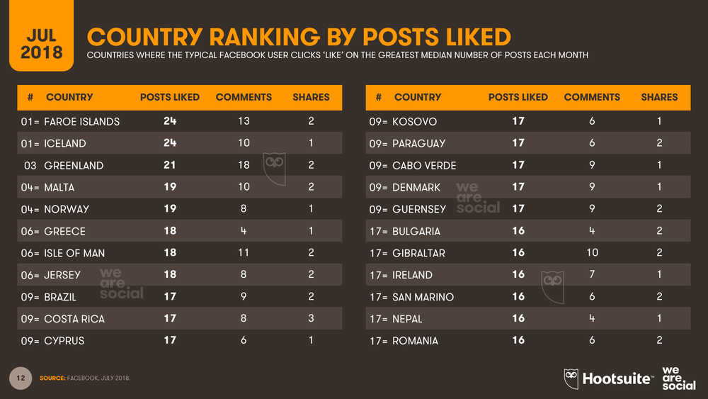 Facebook Page Likes Country Ranking July 2018 DataReportal