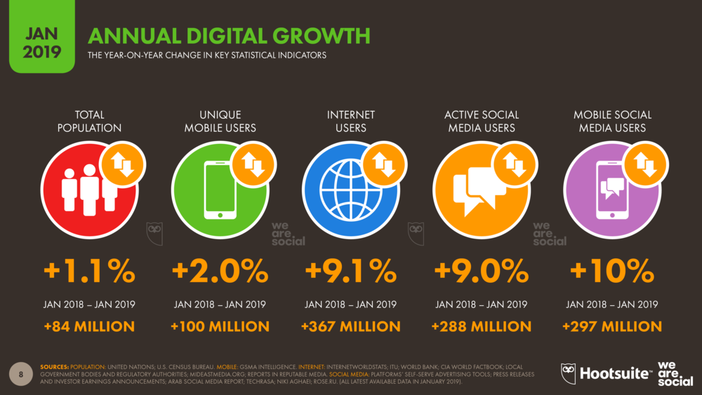Annual Digital Growth January 2019 DataReportal