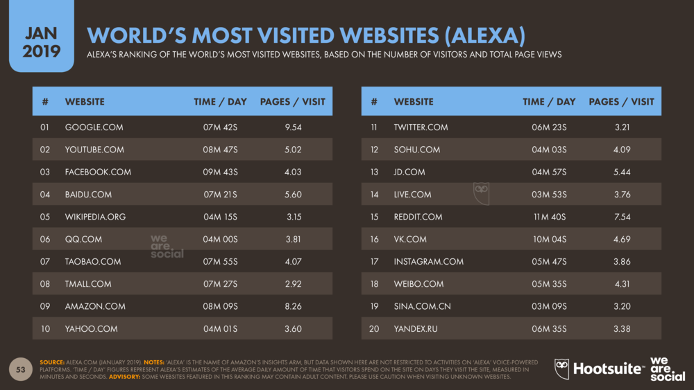 World's Most-Visited Websites (According to Alexa) January 2019 DataReportal
