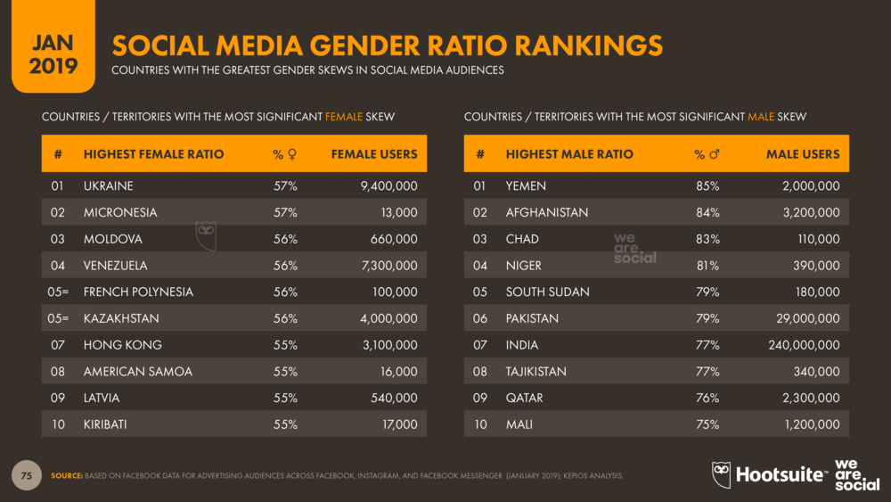 Social Media Gender Ratio Rankings January 2019 DataReportal