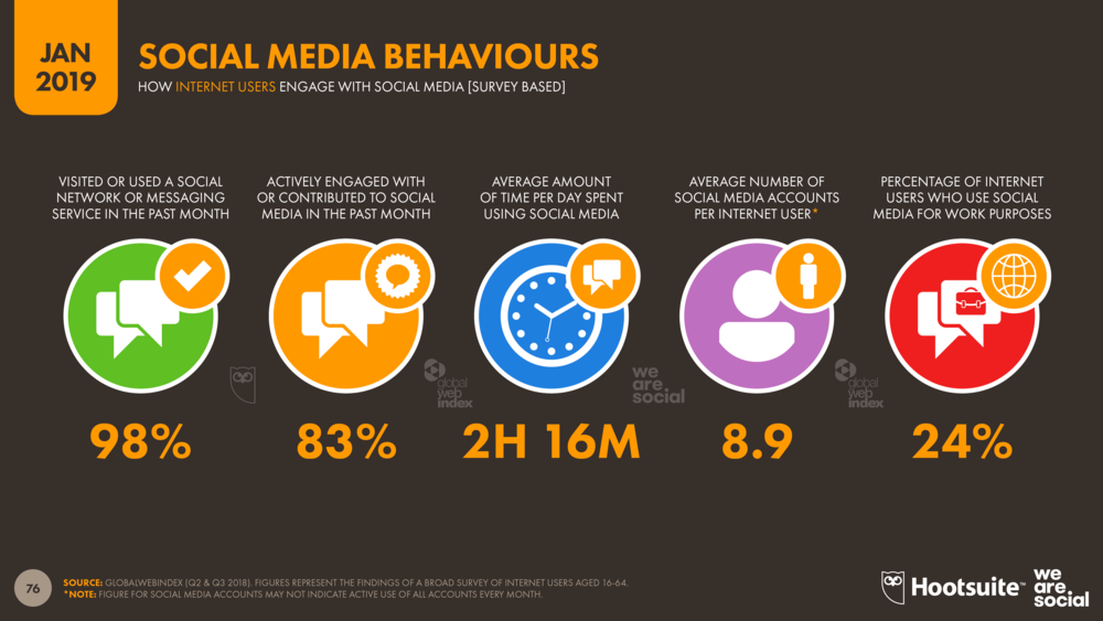 Global Social Media Behaviours January 2019 DataReportal