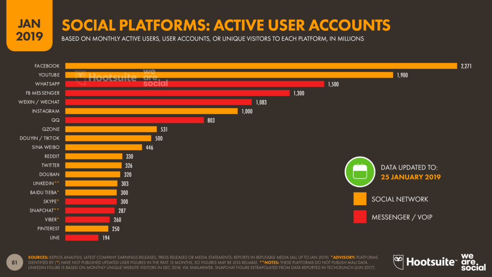 Social Media Platform Global Ranking January 2019 DataReportal