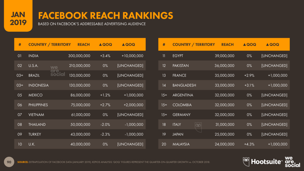 Countries with the Highest Facebook Advertising Reach January 2019 DataReportal