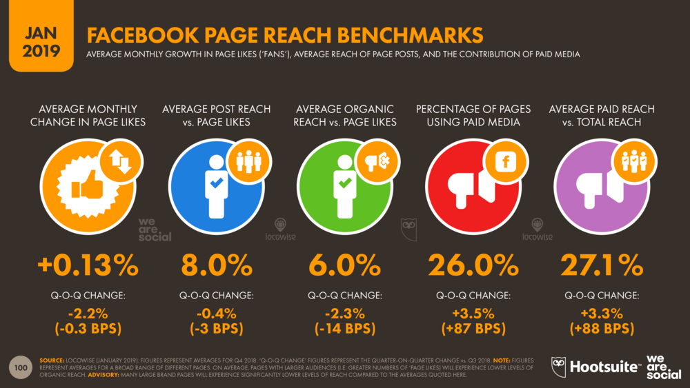 Facebook Page Post Reach Benchmarks January 2019 DataReportal