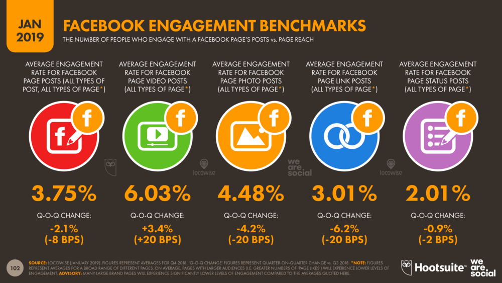 Facebook Page Post Engagement Benchmarks January 2019 DataReportal