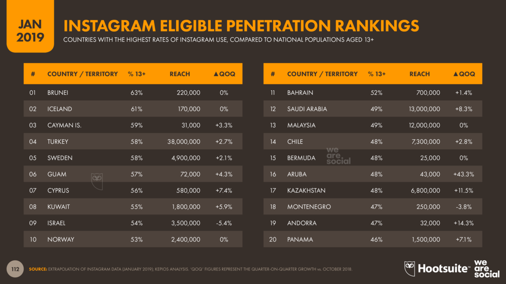 Instagram Eligible Audience Penetration Rankings January 2019 DataReportal