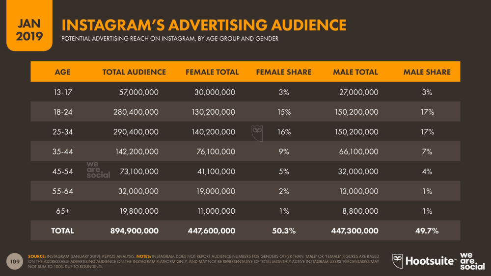 Instagram Advertising Audience by Age Group January 2019 DataReportal