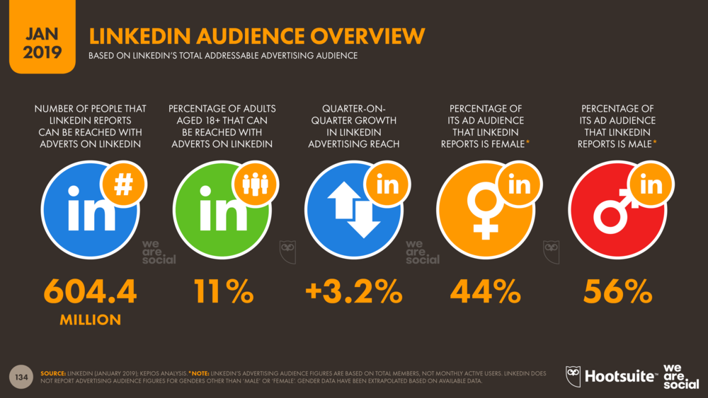 LinkedIn Advertising Audience Overview January 2019 DataReportal