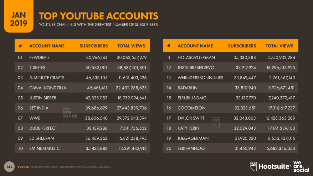 Top YouTube Accounts January 2019 DataReportal