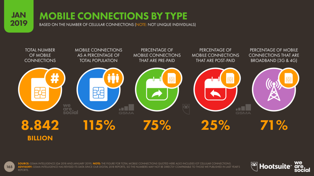 Mobile Connections by Type January 2019 DataReportal