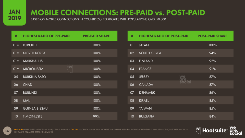 Mobile Subscriptions: Pre-Pay vs Post-Pay Ranking January 2019 DataReportal