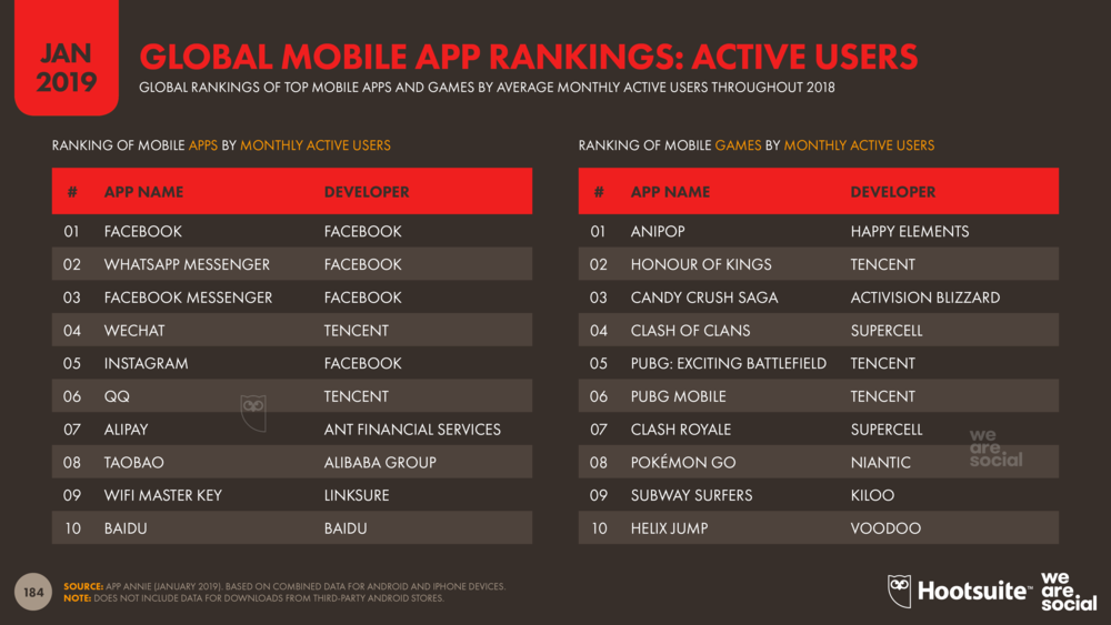 Global Mobile App Ranking by Monthly Active Users January 2019 DataReportal
