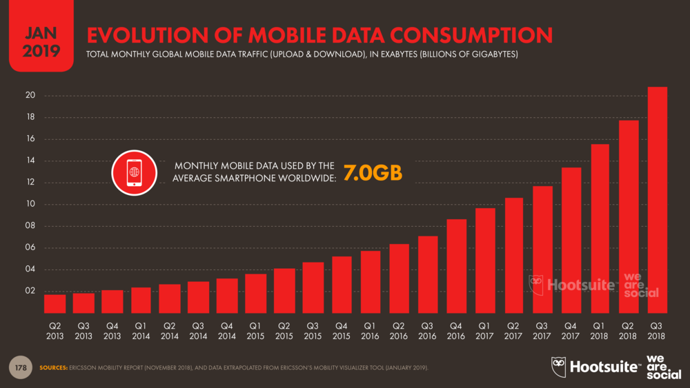 Monthly Global Mobile Data Consumption Trends January 2019 DataReportal