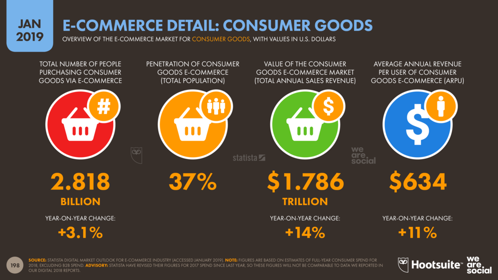 E-Commerce Detail: Consumer Goods January 2019 DataReportal