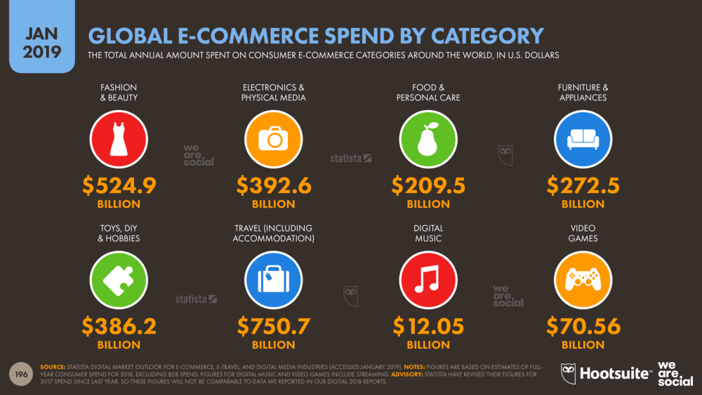 E-Commerce Spend by Consumer Category January 2019 DataReportal