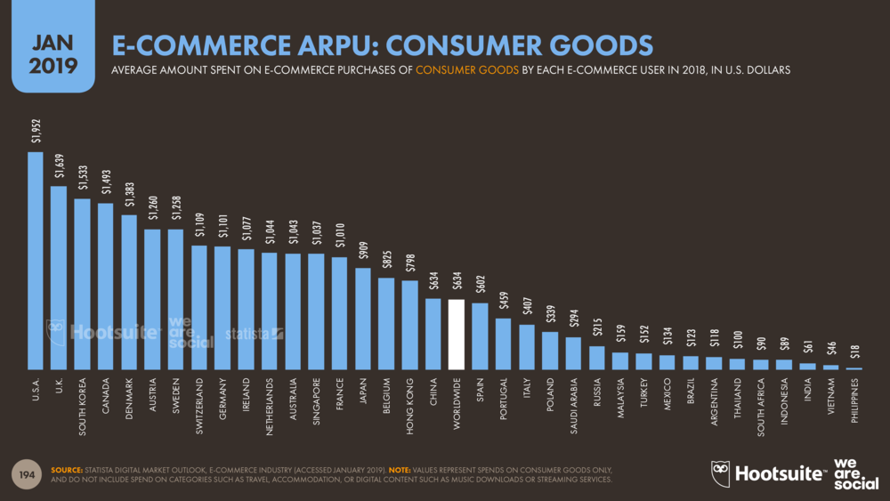 Consumer Goods E-Commerce Average Revenue Per User (ARPU) January 2019 DataReportal