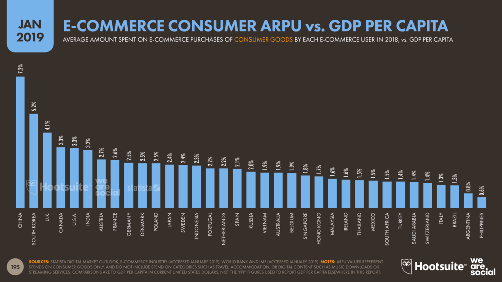 Consumer Goods E-Commerce ARPU vs GDP Per Capita January 2019 DataReportal