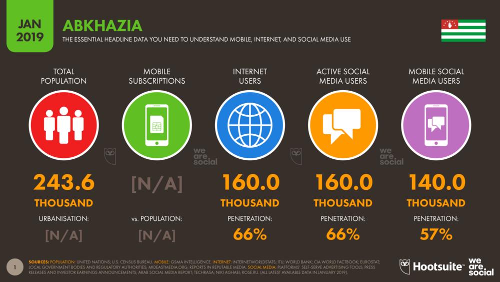 Digital 2019 Abkhazia DataReportal