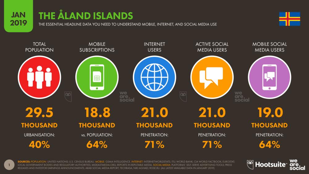 Digital 2019 Åland Islands DataReportal