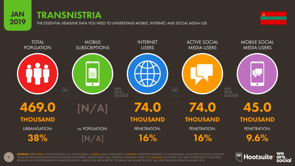 Digital 2019 Transnistria January 2019 DataReportal